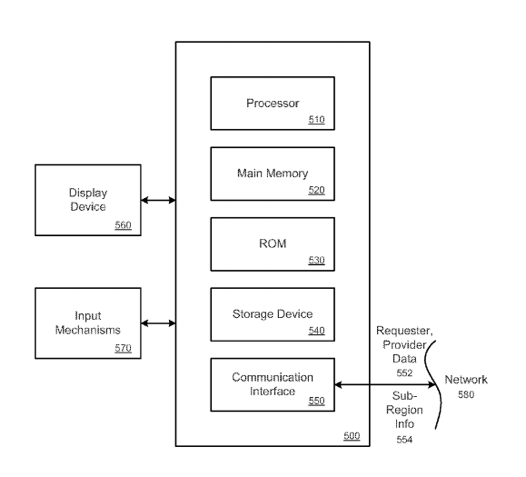The system architecture laid down in US 20140011522