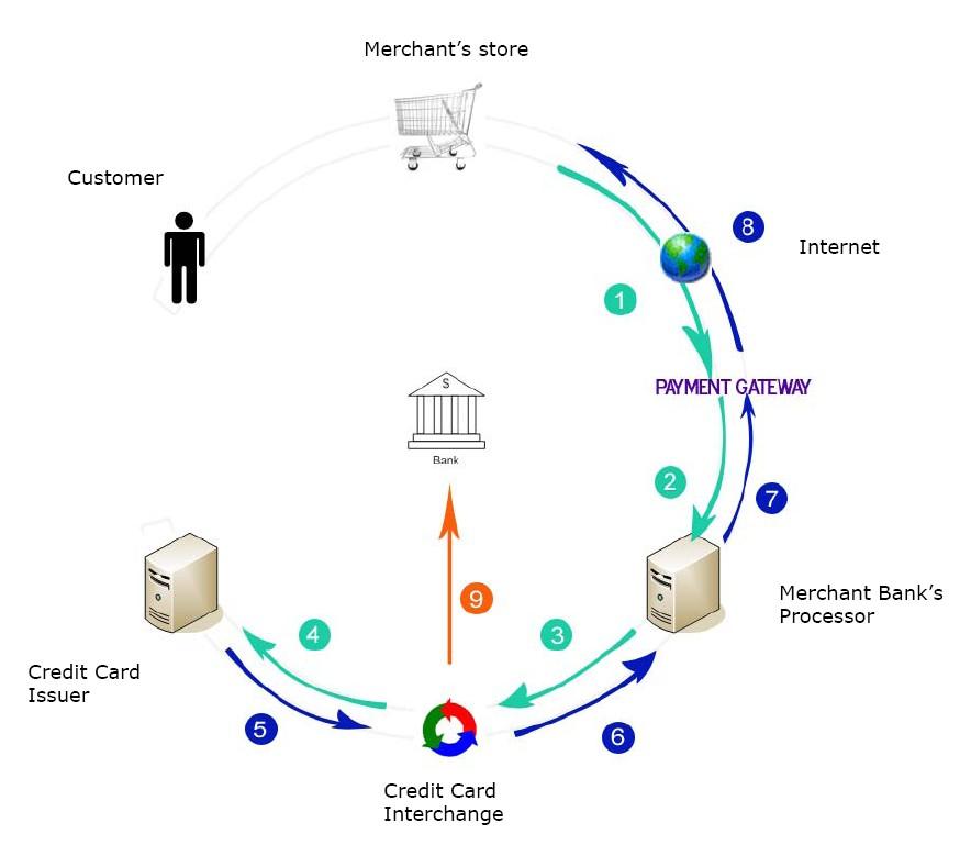 Online payments explained. Image credit: juliemoirmesservy.com