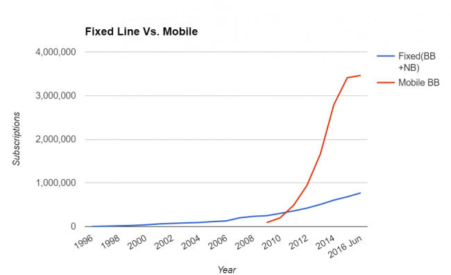 Mobile broadband has a significant lead over fixed line and shows nearly exponential growth over the last few years.