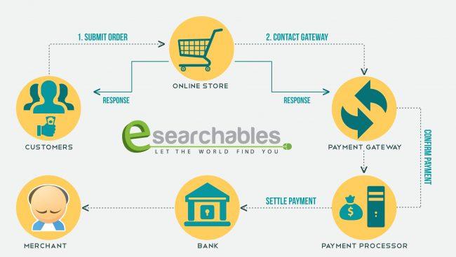 How payment gateways work. Image credits: Joeandben.com
