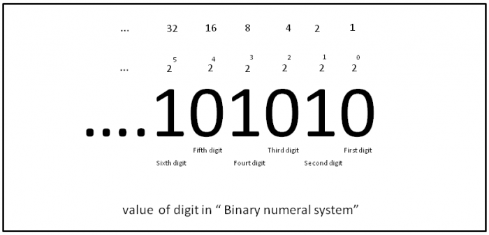 binary number digits