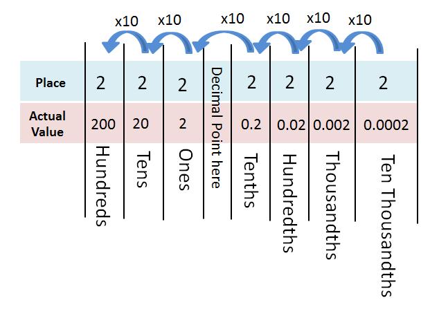 placeholder zero